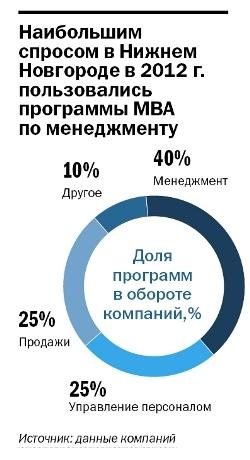 рынок бизнес образования Нижнего Новгорода