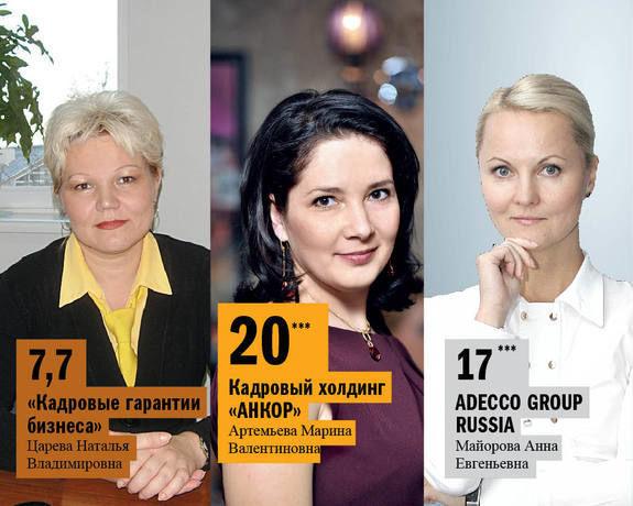 DK.RU составил рейтинг ведущих рекрутинговых агентств в Нижнем Новгороде