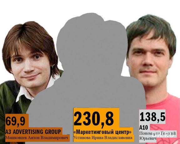 DK.RU составил топ-9 рекламных агентств в Нижнем Новгороде